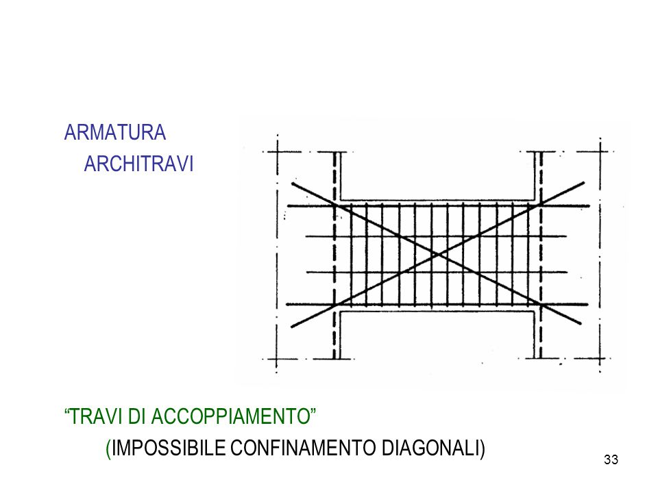 ARMATURA ARCHITRAVI TRAVI DI ACCOPPIAMENTO (IMPOSSIBILE CONFINAMENTO DIAGONALI)