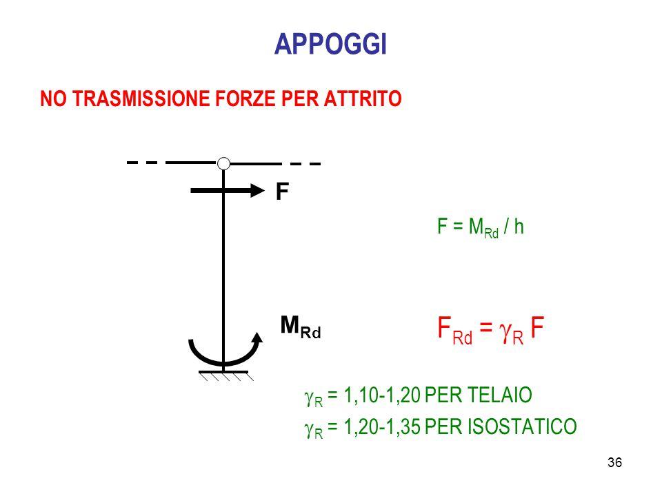 APPOGGI F MRd NO TRASMISSIONE FORZE PER ATTRITO F = MRd / h FRd = R F