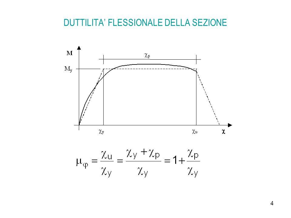 DUTTILITA' FLESSIONALE DELLA SEZIONE