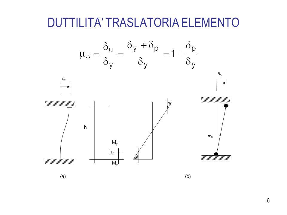 DUTTILITA' TRASLATORIA ELEMENTO