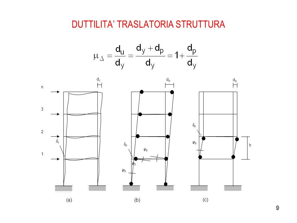 DUTTILITA' TRASLATORIA STRUTTURA