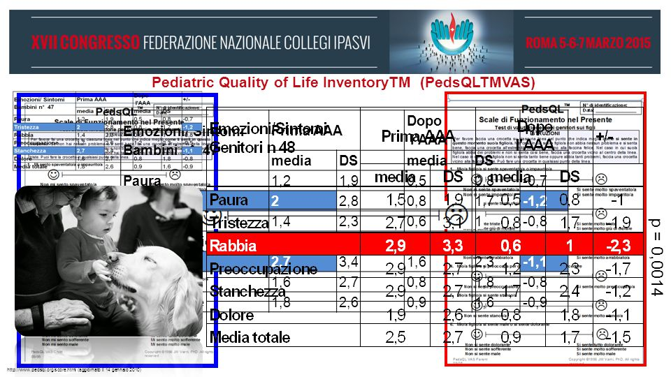 Pediatric Quality of Life InventoryTM (PedsQLTMVAS)
