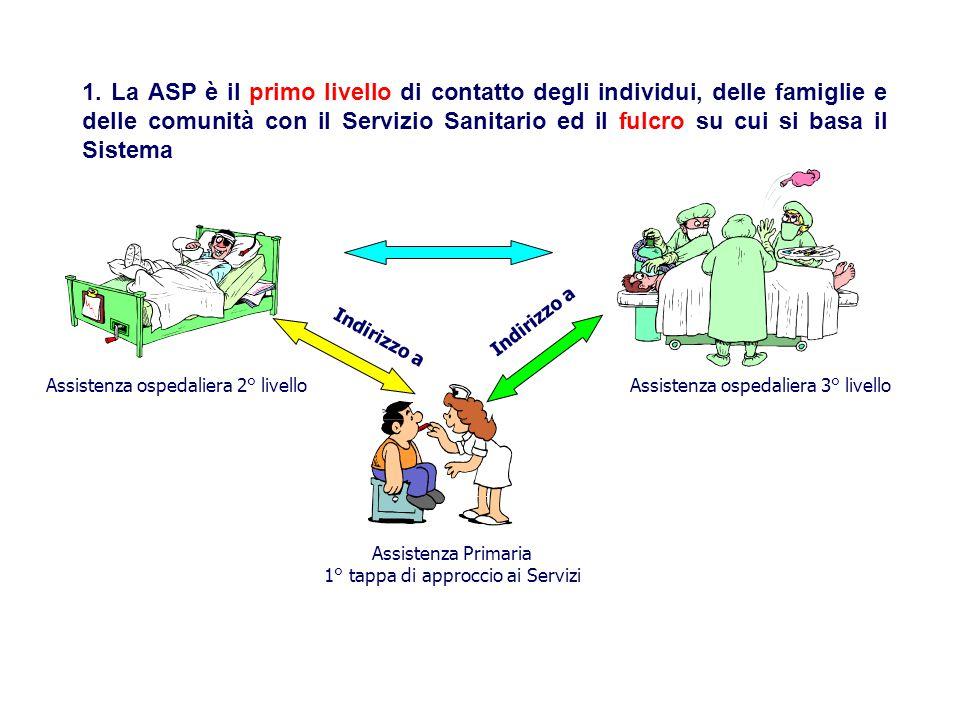 1. La ASP è il primo livello di contatto degli individui, delle famiglie e delle comunità con il Servizio Sanitario ed il fulcro su cui si basa il Sistema