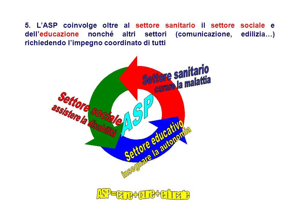 ASP ASP = care + cure + educate