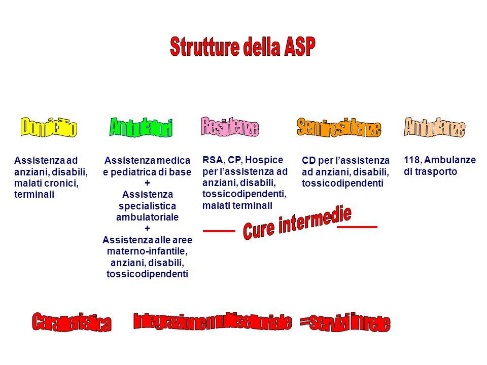 Integrazione multisettoriale = servizi in rete