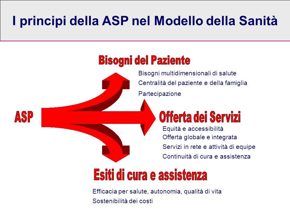 I principi della ASP nel Modello della Sanità