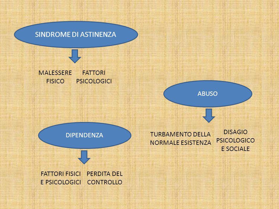 SINDROME DI ASTINENZA MALESSERE FISICO FATTORI PSICOLOGICI ABUSO