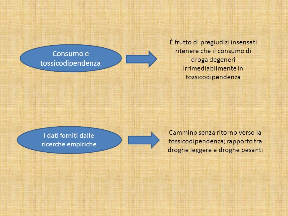 Consumo e tossicodipendenza