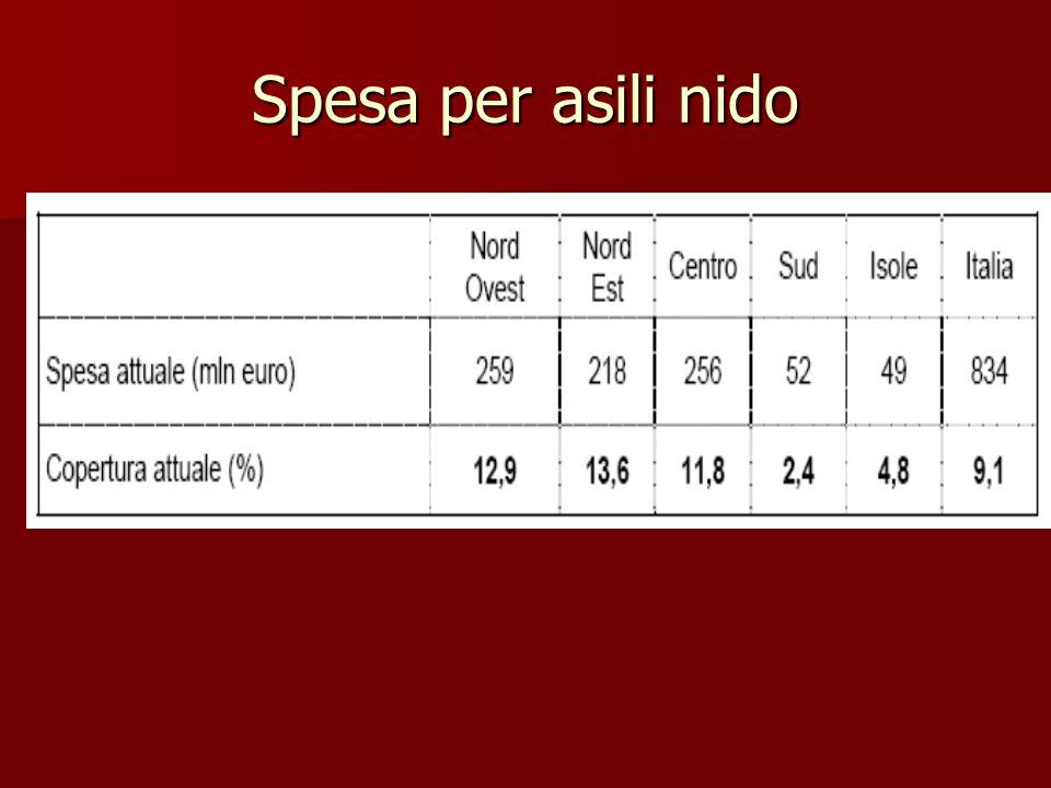 Spesa per asili nido