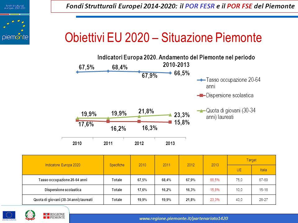 Obiettivi EU 2020 – Situazione Piemonte
