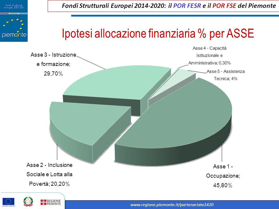 Ipotesi allocazione finanziaria % per ASSE