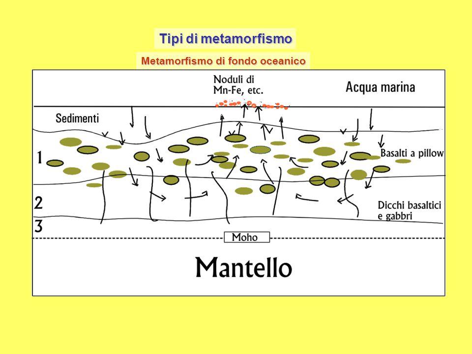 Tipi di metamorfismo Metamorfismo di fondo oceanico. Il metamorfismo di fondo oceanico interessa le rocce che costituiscono i fondi degli oceani.