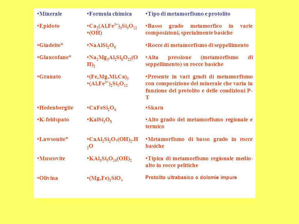 Tipo di metamorfismo e protolito Epidoto Ca2(Al,Fe3+)3Si3O12 (OH)