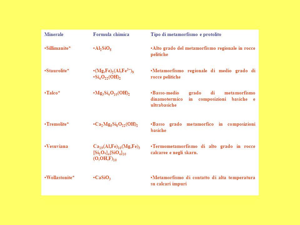 Minerale Formula chimica. Tipo di metamorfismo e protolito. Sillimanite* Al2SiO5. Alto grado del metamorfismo regionale in rocce pelitiche.