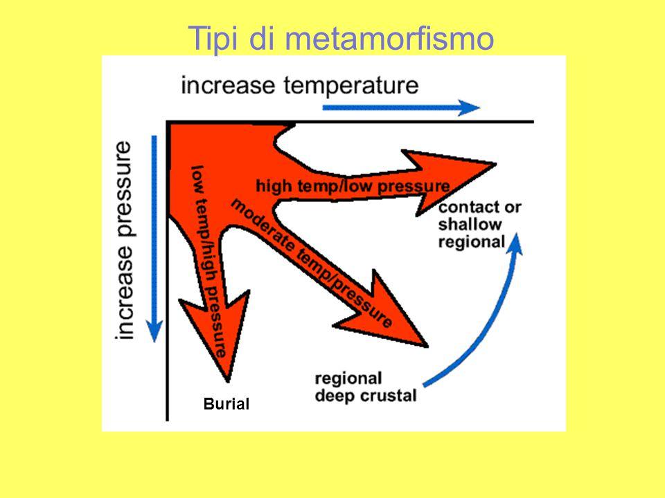 Tipi di metamorfismo Burial