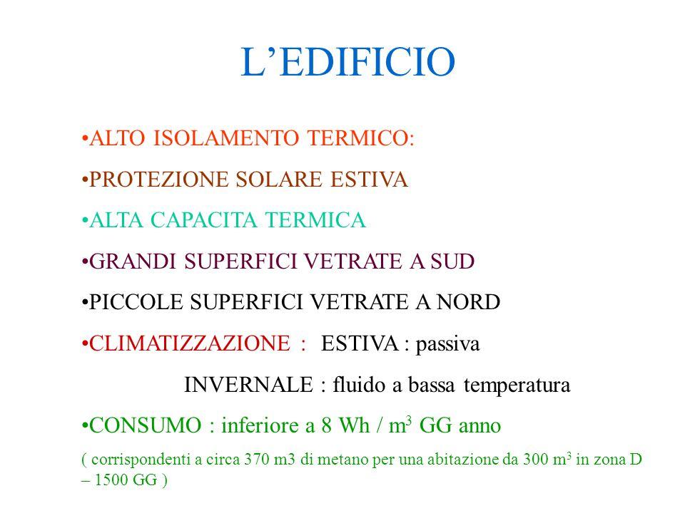 L'EDIFICIO ALTO ISOLAMENTO TERMICO: PROTEZIONE SOLARE ESTIVA