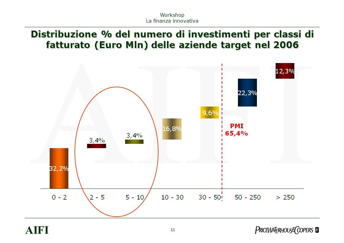 Distribuzione % del numero di investimenti per classi di