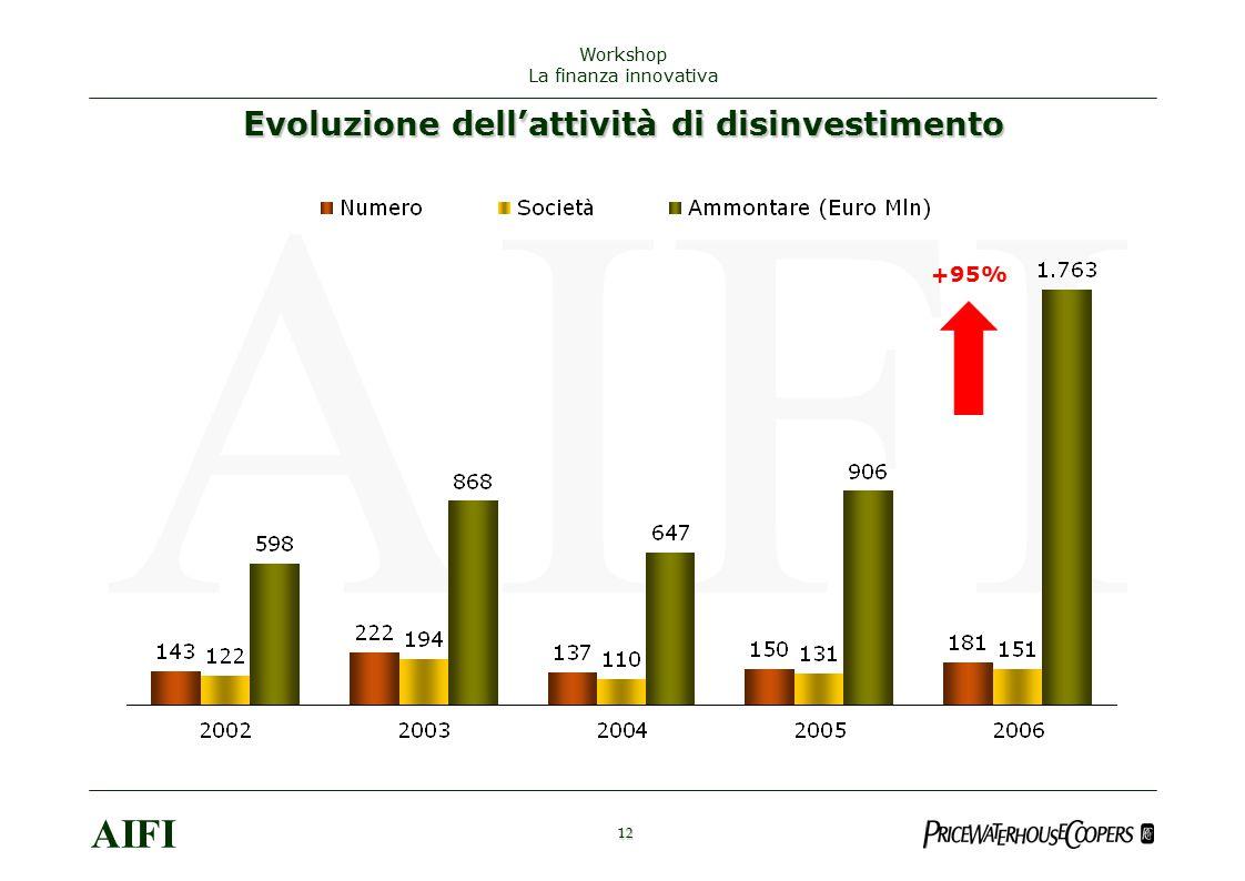 Evoluzione dell'attività di disinvestimento