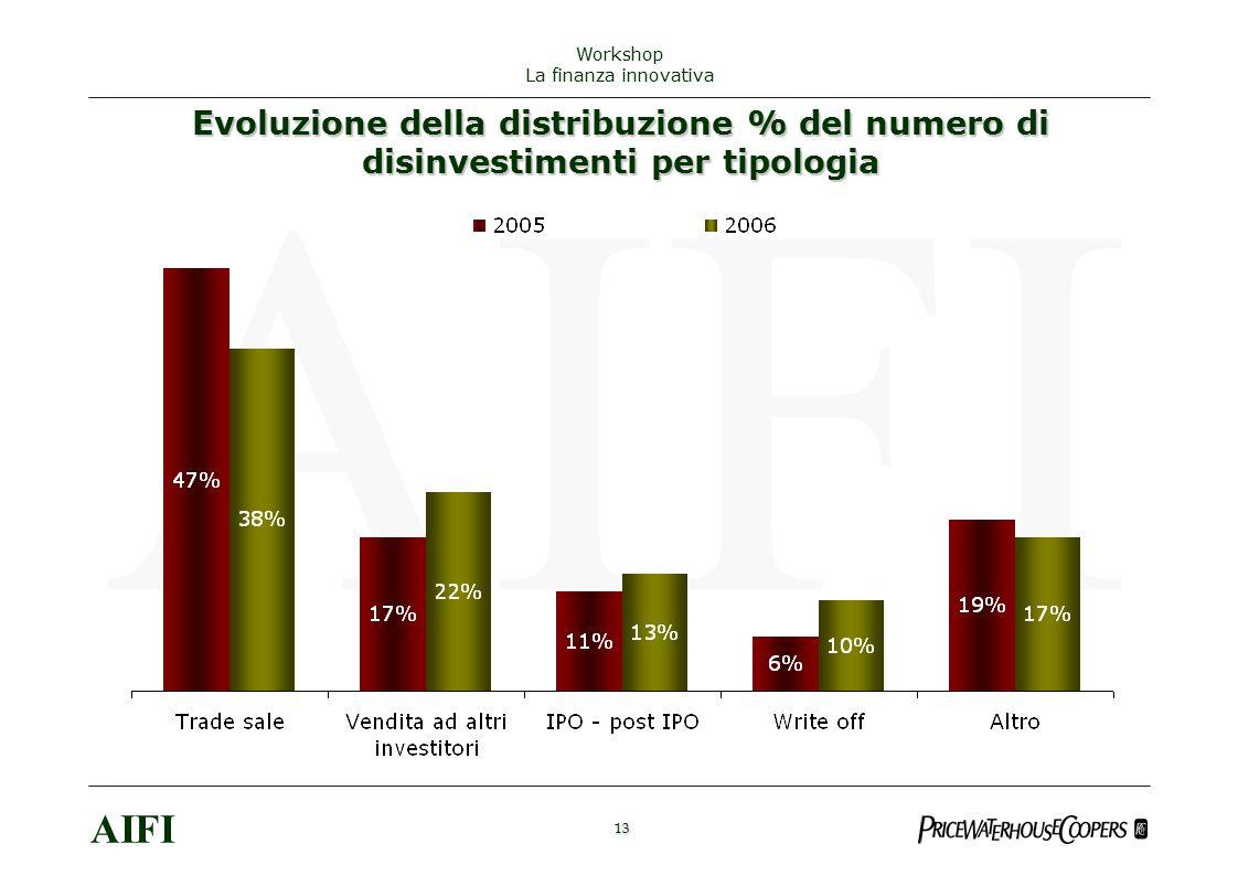 Evoluzione della distribuzione % del numero di disinvestimenti per tipologia