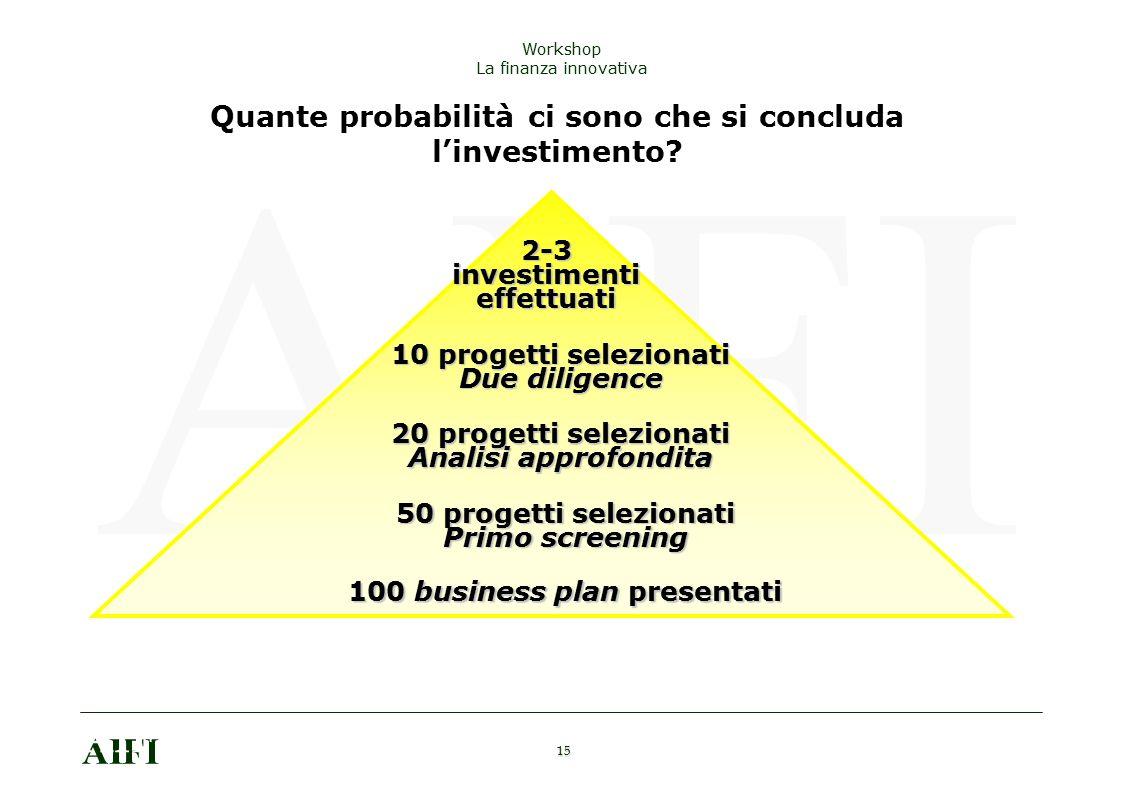 Quante probabilità ci sono che si concluda l'investimento