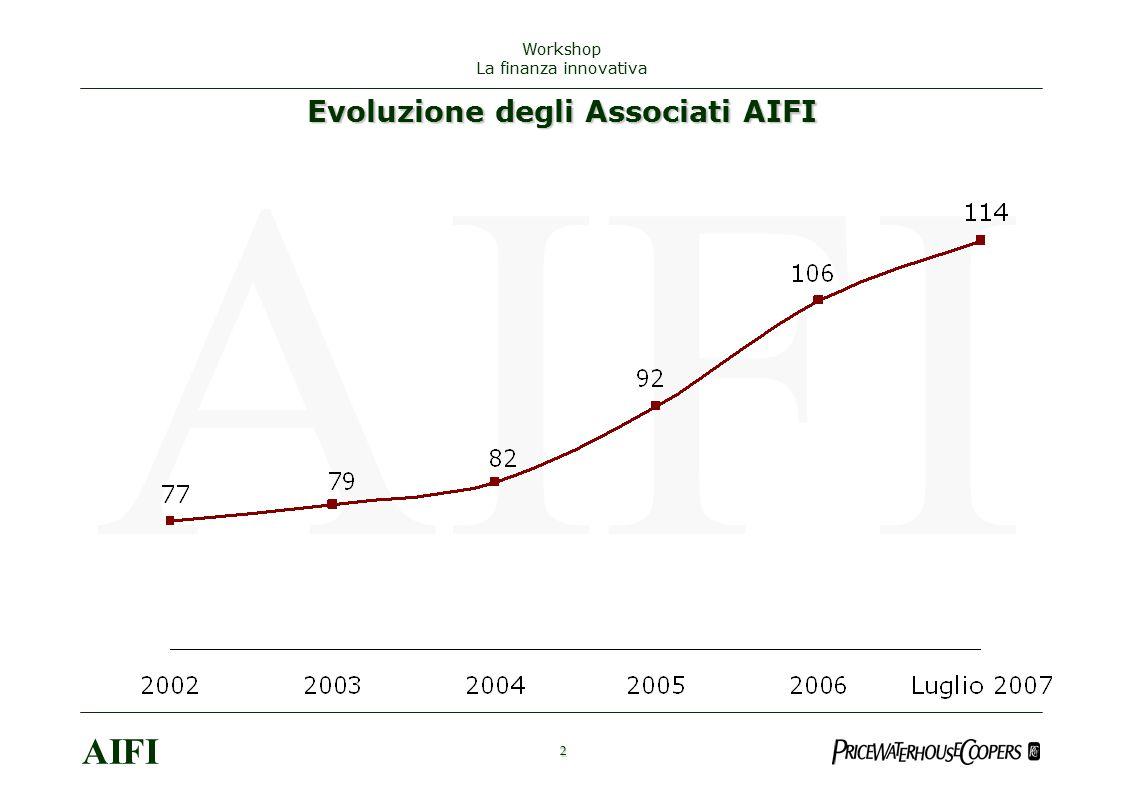 Evoluzione degli Associati AIFI