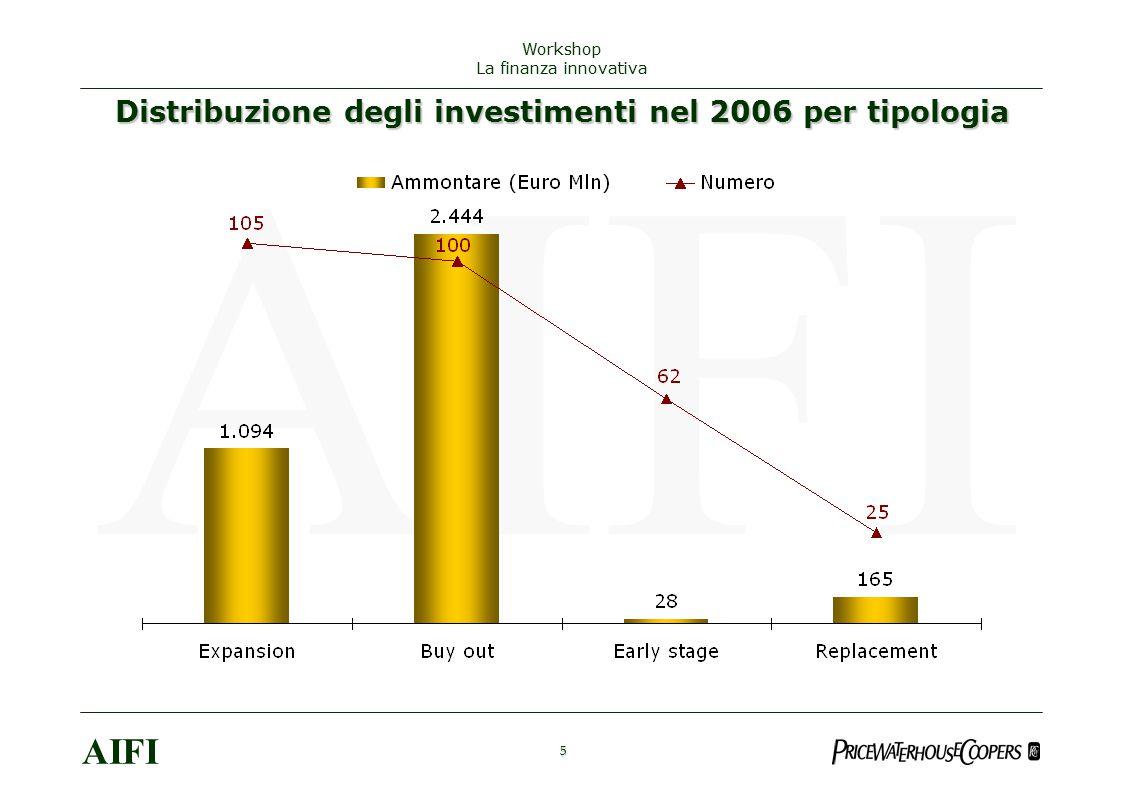 Distribuzione degli investimenti nel 2006 per tipologia