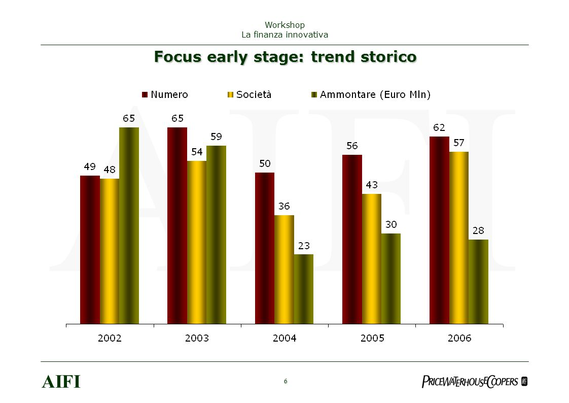 Focus early stage: trend storico