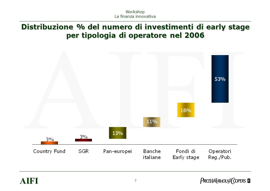 Distribuzione % del numero di investimenti di early stage