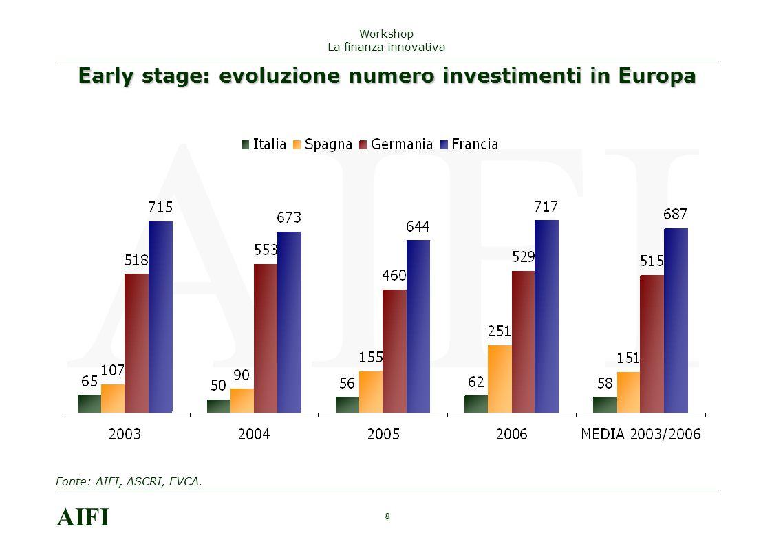 Early stage: evoluzione numero investimenti in Europa