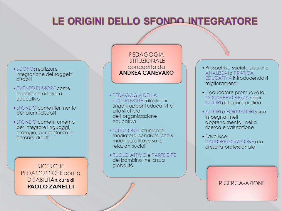 LE ORIGINI DELLO SFONDO INTEGRATORE