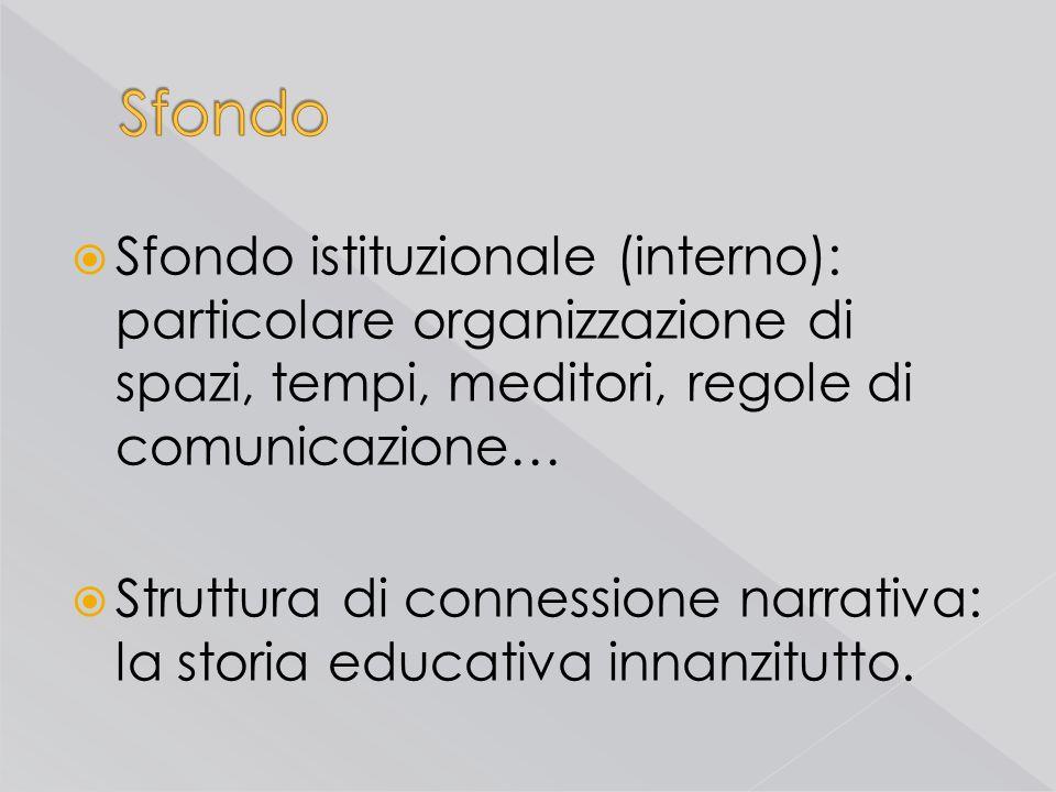 Sfondo Sfondo istituzionale (interno): particolare organizzazione di spazi, tempi, meditori, regole di comunicazione…