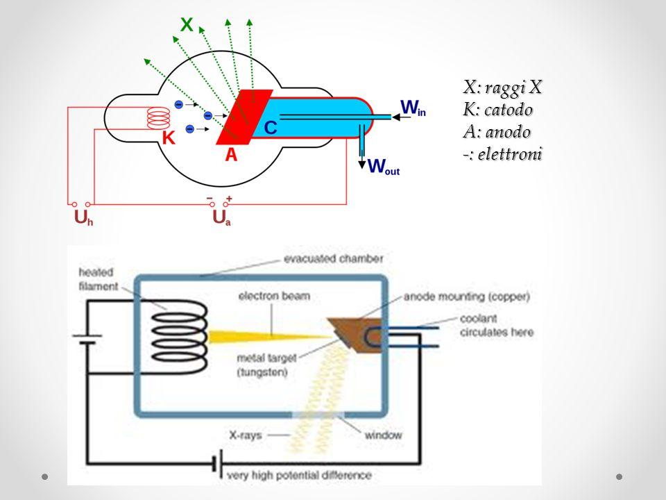 X: raggi X K: catodo A: anodo -: elettroni