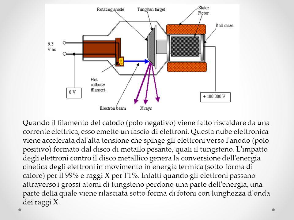 Quando il filamento del catodo (polo negativo) viene fatto riscaldare da una corrente elettrica, esso emette un fascio di elettroni.