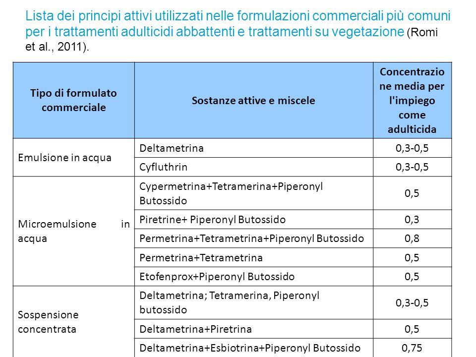 Lista dei principi attivi utilizzati nelle formulazioni commerciali più comuni per i trattamenti adulticidi abbattenti e trattamenti su vegetazione (Romi et al., 2011).
