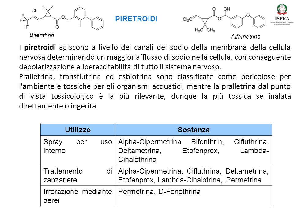 PIRETROIDI Bifenthrin. Alfametrina.