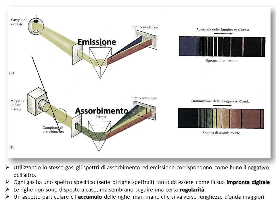 Emissione Assorbimento