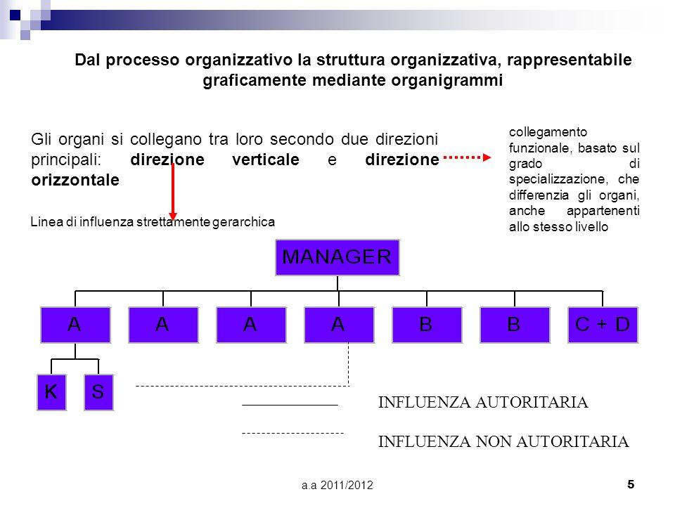 Linea di influenza strettamente gerarchica
