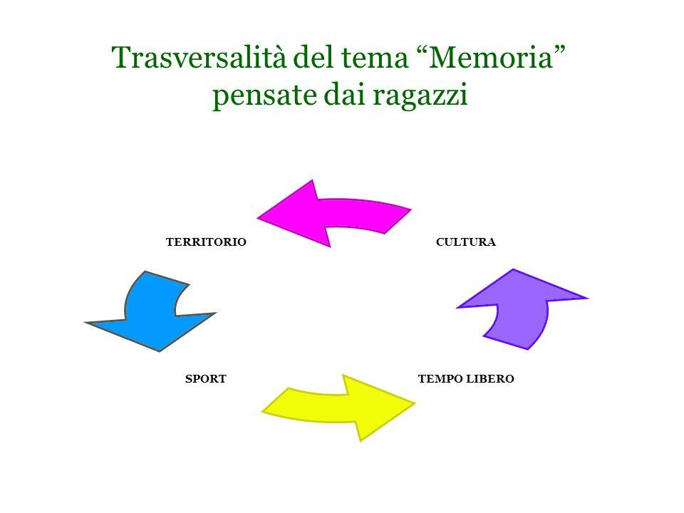 Trasversalità del tema Memoria