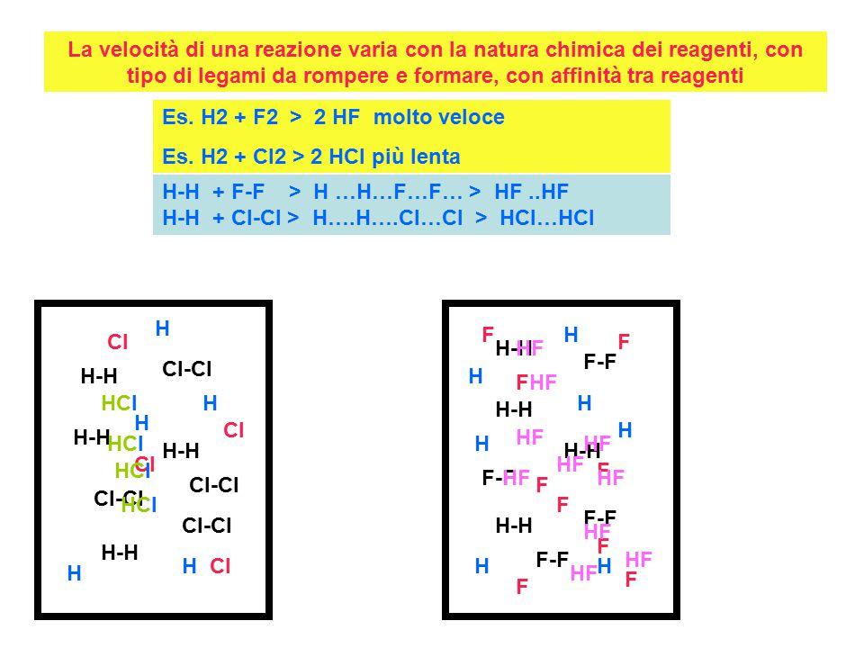 La velocità di una reazione varia con la natura chimica dei reagenti, con tipo di legami da rompere e formare, con affinità tra reagenti