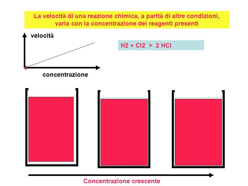 La velocità di una reazione chimica, a parità di altre condizioni, varia con la concentrazione dei reagenti presenti