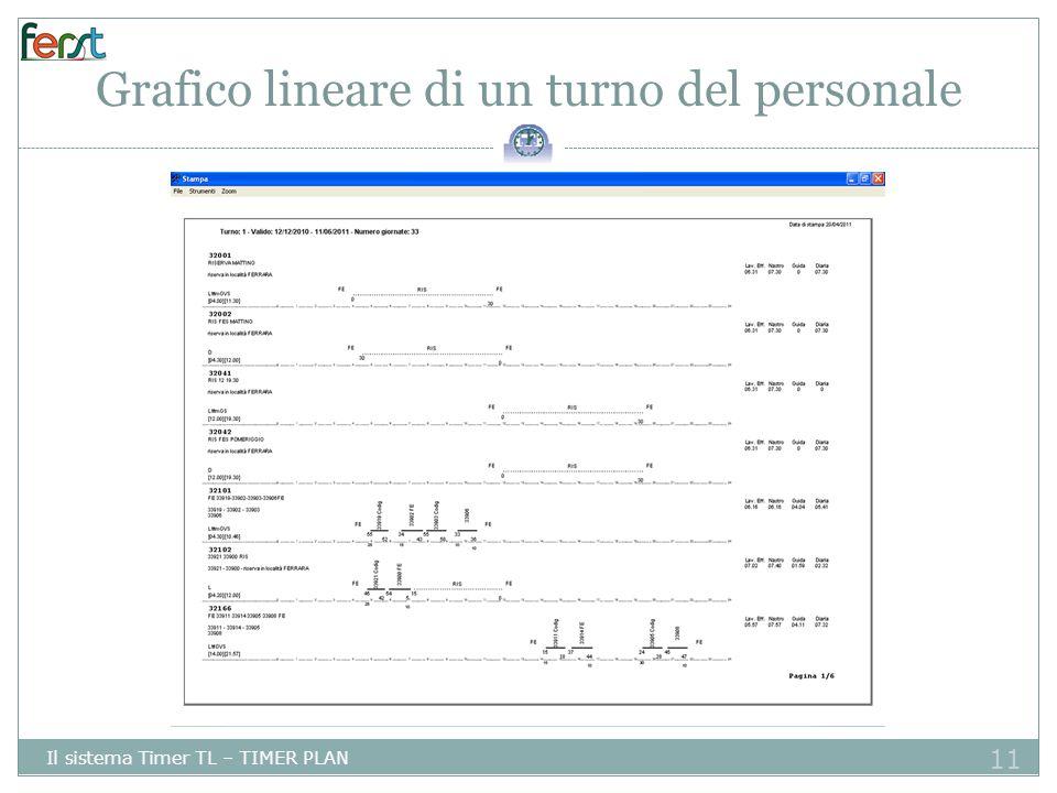 Grafico lineare di un turno del personale