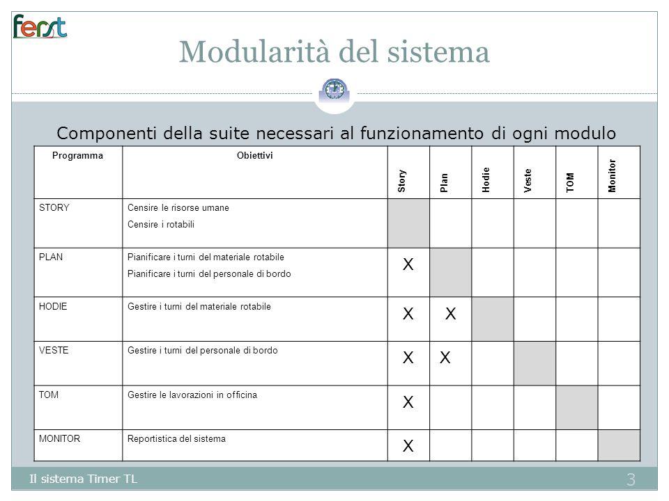 Modularità del sistema