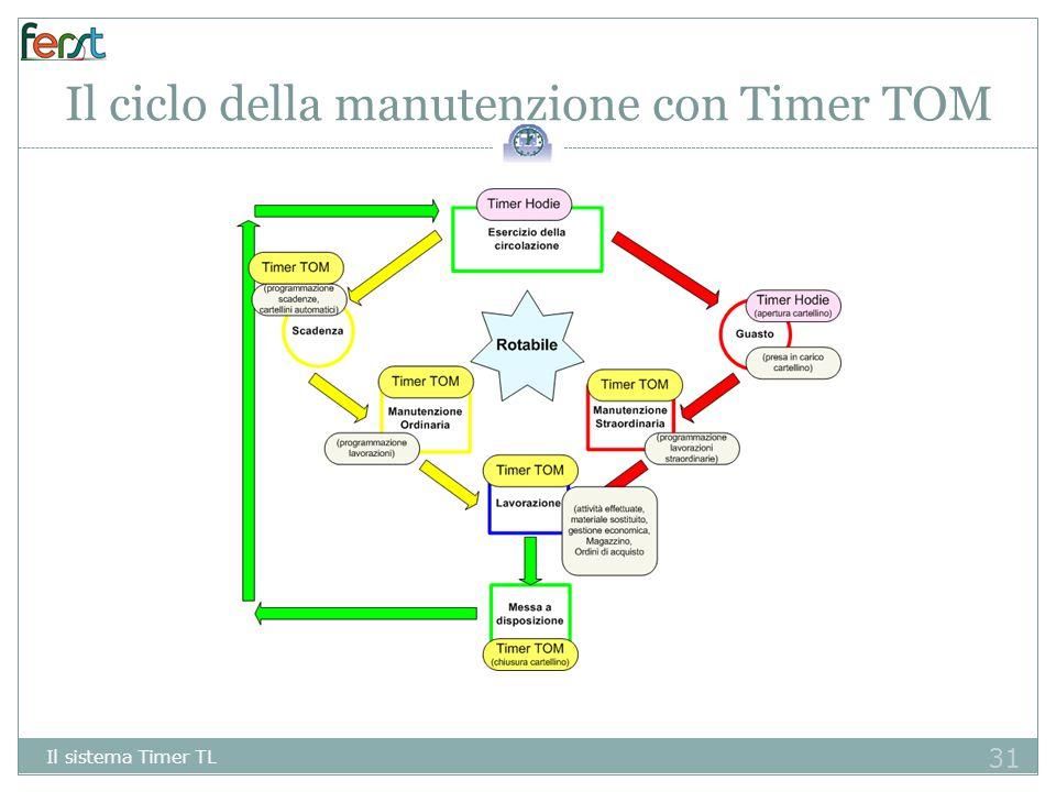 Il ciclo della manutenzione con Timer TOM