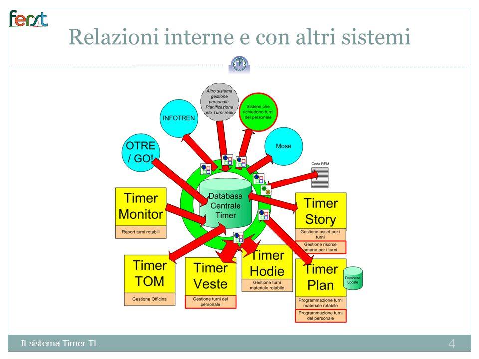 Relazioni interne e con altri sistemi