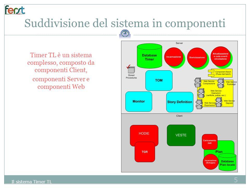 Suddivisione del sistema in componenti
