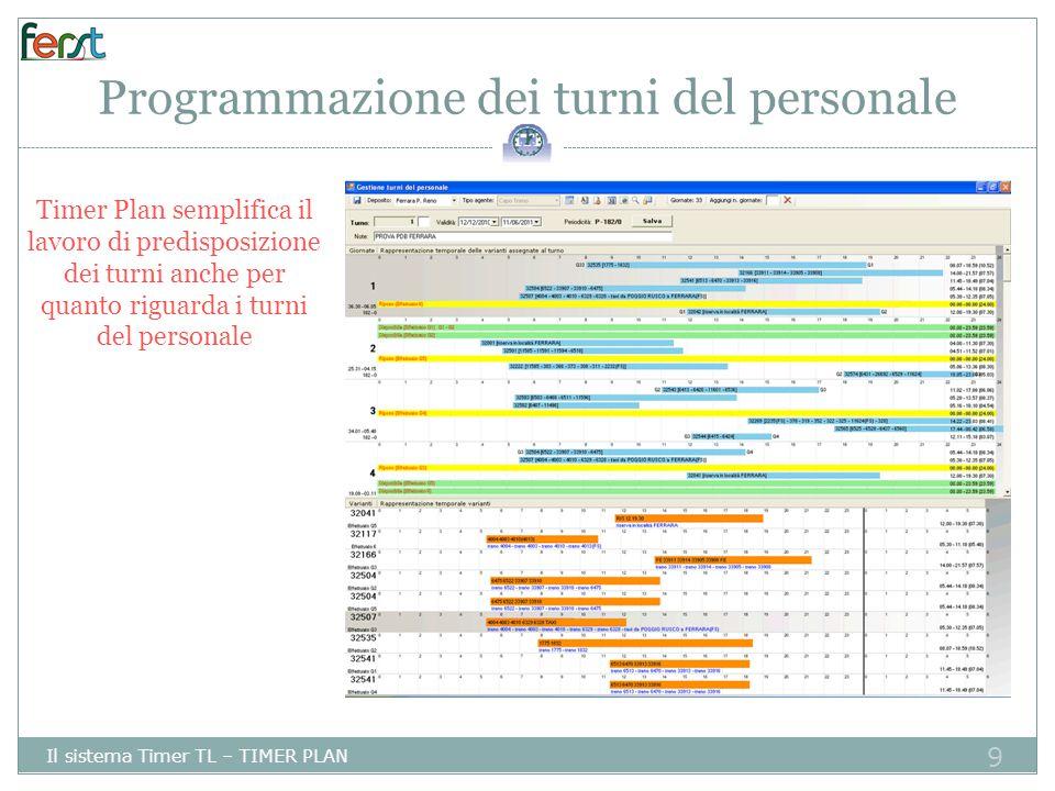 Programmazione dei turni del personale