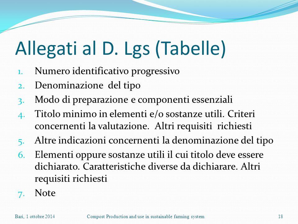 Allegati al D. Lgs (Tabelle)