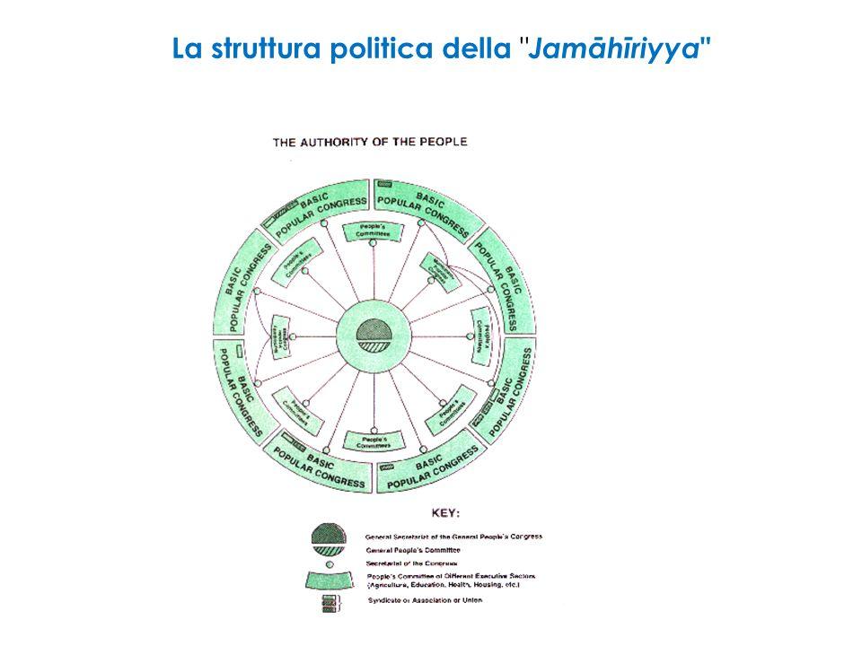 La struttura politica della Jamāhīriyya