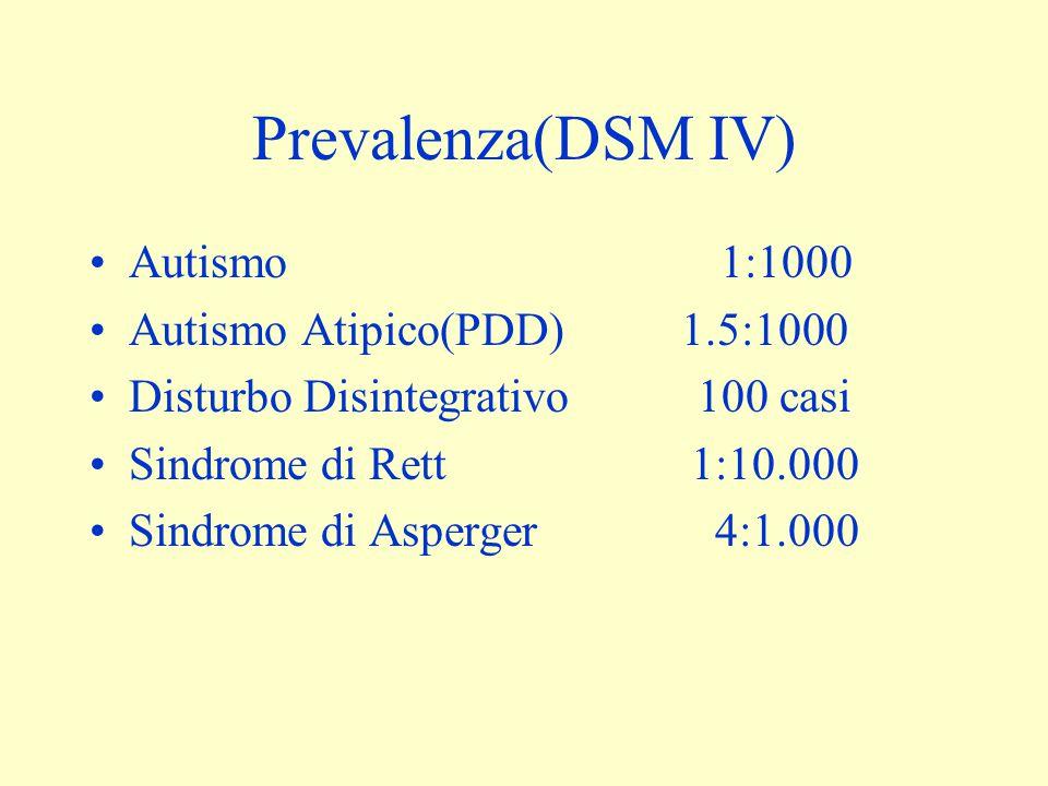 Prevalenza(DSM IV) Autismo 1:1000 Autismo Atipico(PDD) 1.5:1000