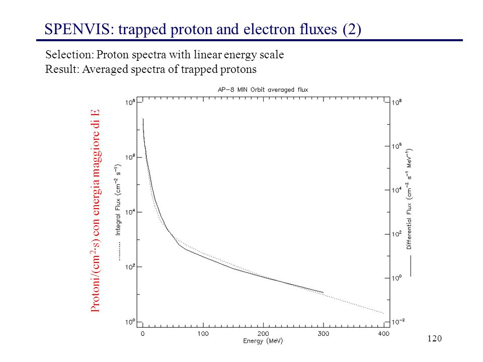 SPENVIS: trapped proton and electron fluxes (2)